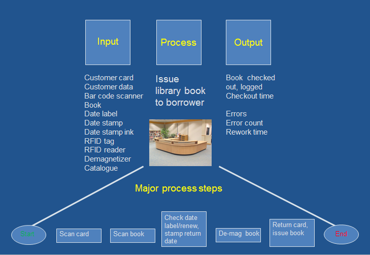 The input-process-output (IPO) model at the level of a single work process: issuing a library book