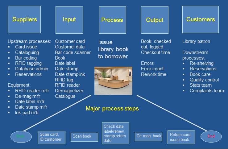SIPOC at the level of a single process: issuing a library book