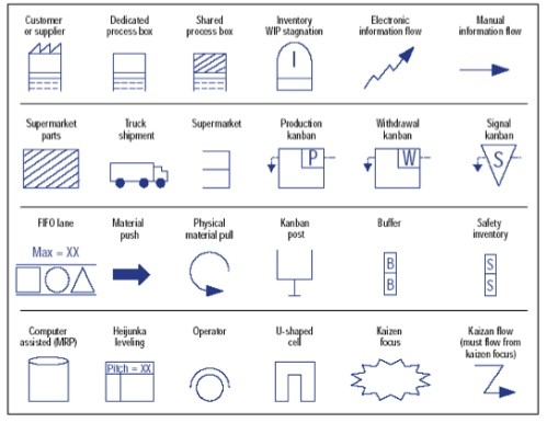 Value stream symbols used in manufacturing process maps